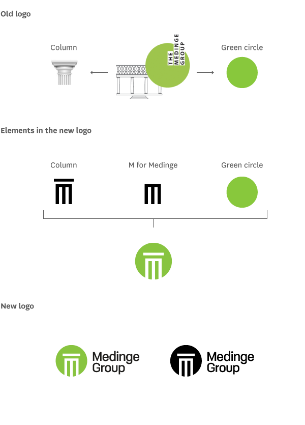 Medinge-Group-Logo-opbygning_v4,1